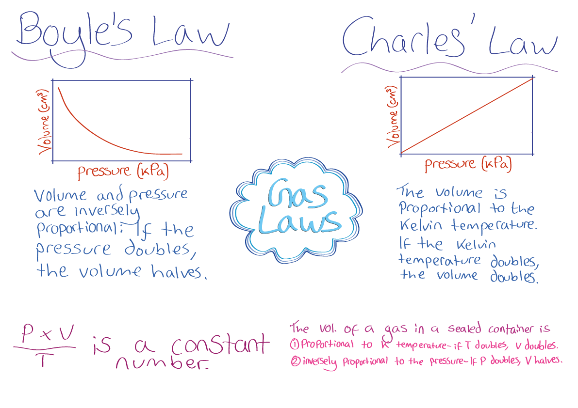 Charles's Law and Absolute Zero