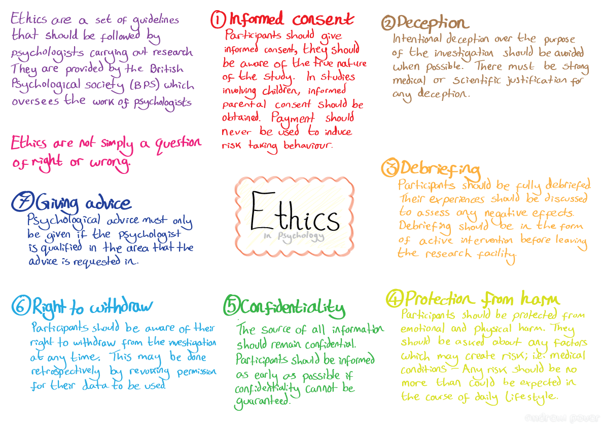 OCR Psychology Ethics