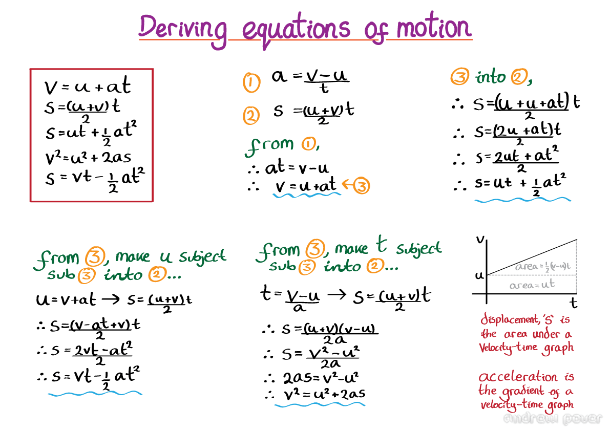 Deriving equations of motion