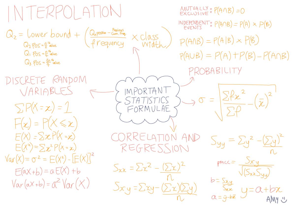 important-s1-formulae